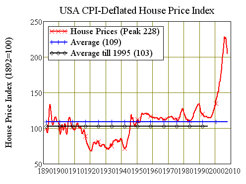 Chart One: America's CPI Deflated House Price Index