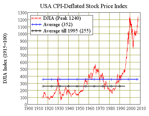 Chart Two: America's CPI Deflated Dow Jones Index