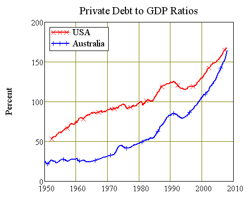 Chart Three: Private Debt to GDP Ratios in the USA and Australia