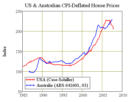 Chart Five: USA vs Australian Recent Real House Prices