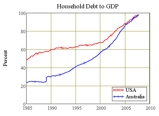 Chart Six: USA vs Australian Household Debt Ratios
