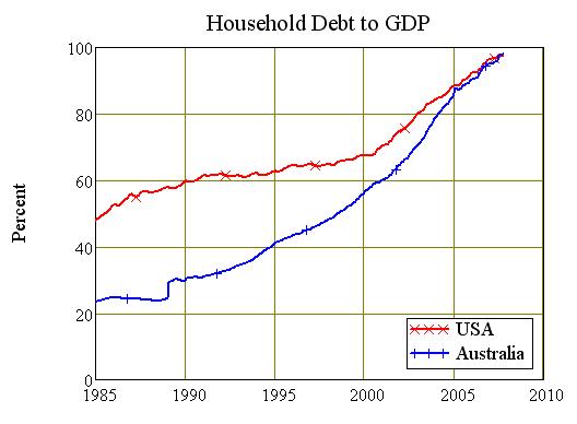 Chart Six: USA vs Australian Household Debt Ratios