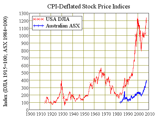 Chart Seven: USA vs Australian Real Stock Market Indices