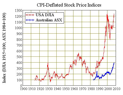 Chart Seven: USA vs Australian Real Stock Market Indices
