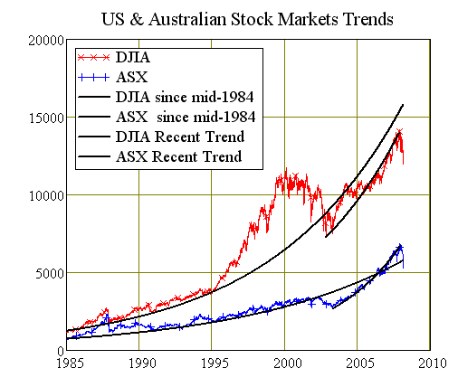 Chart Eight: USA vs Australian Stock Market Indices Trends