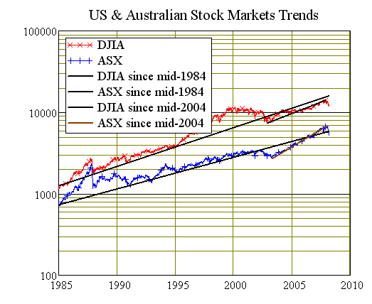 Chart Nine: USA vs Australian Stock Market Indices Trends