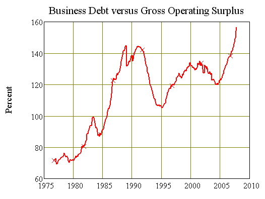 Chart Ten: Business Gearing