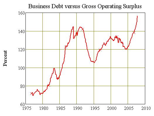 Chart Ten: Business Gearing