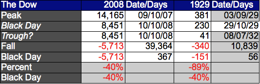 Comparing the Crash of 2008--thus far--to 1929