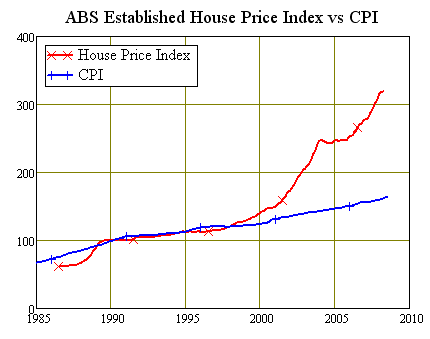 Figure One: House Prices vs the CPI