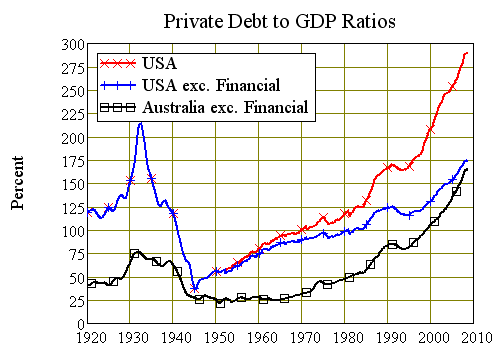 USA and Australian Debt to Output Ratios 1920-2008