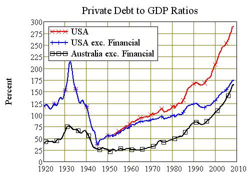 USA and Australian Debt to Output Ratios 1920-2008