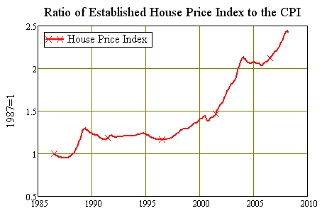 Ratio  of House Prices to the CPI