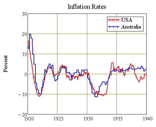 Inflation Rates 1920-40 USA and Australia
