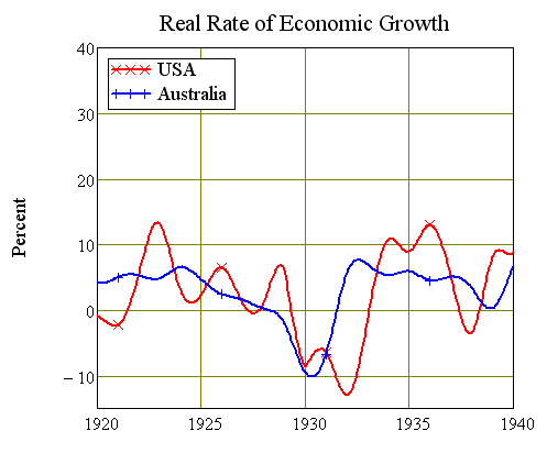 Rate of Economic Growth 1920-40, USA and Australia