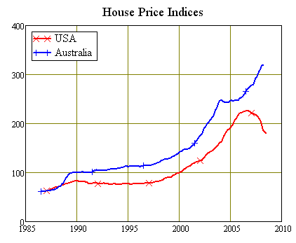 Australian vs US Housing Bubble