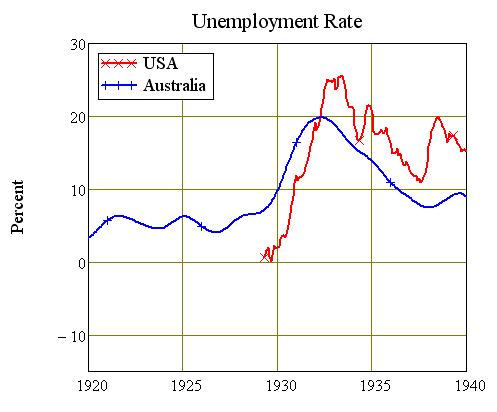 Unemployment Rates 1920-40, USA and Australia