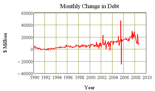 Monthly change in Debt, Australia