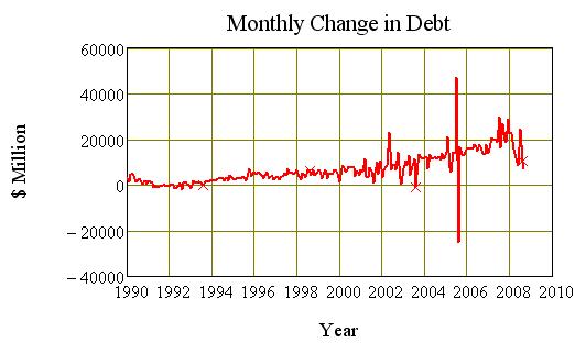 Monthly change in Debt, Australia