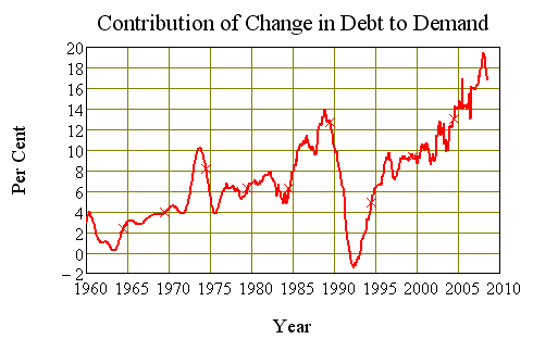 Contribution to Demand from Change in Debt, Australia