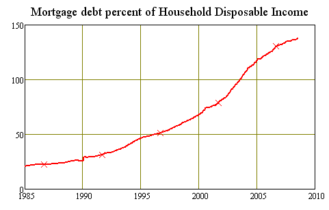 Mortgage debt to disposable income