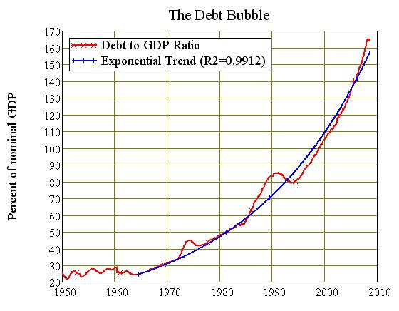 Australias 1964-2008 Debt Bubble