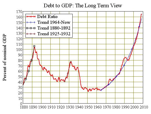 Australias long term addiction to debt