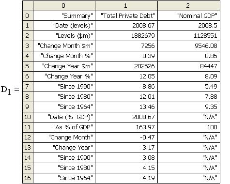 Agggregate Debt Summary Australia