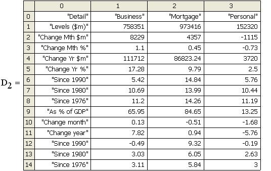 Disaggregated Debt Summary, Australia
