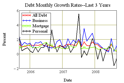 Monthly changes in disaggregated debt, Australia