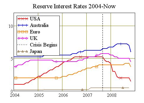 Reserve Interest Rates