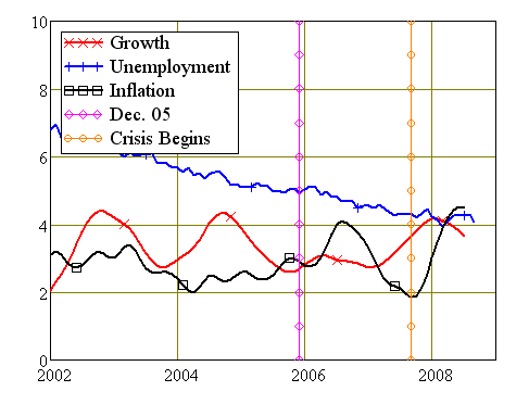 Australian Growth, Unemployment and Inflation
