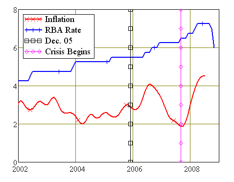 Movements in Australian Reserve Interest Rates