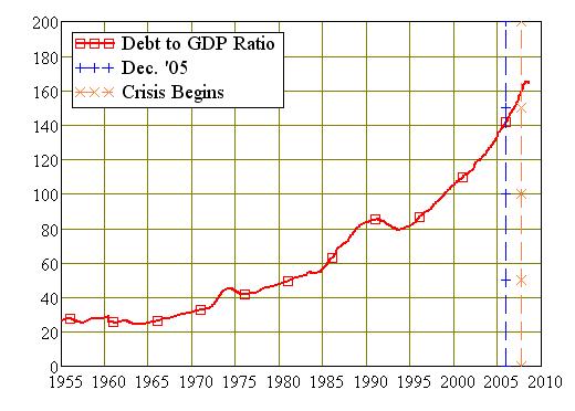 Australias Debt to GDP Ratio 1955-Now