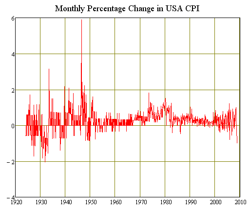 Monthly Change in US CPI since 1924
