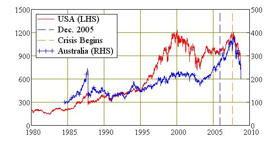 CPI-Deflated Stock Market Indices, USA and Australia