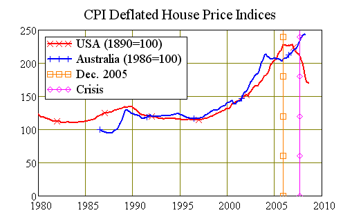 CPI-Deflated Herengracht Canal Index: 350 Years from 1928-1970