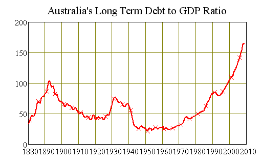 Australias Debt to GDP Ratio from 1860-Now