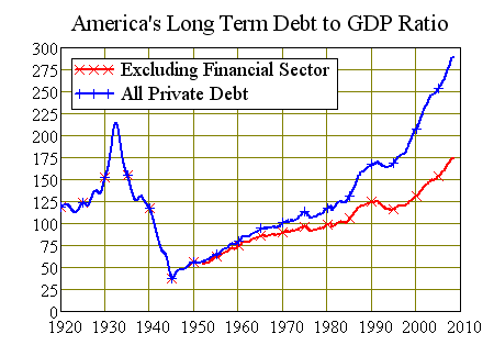 USAs Long Term Debt to GDP Ratio 1920-Now