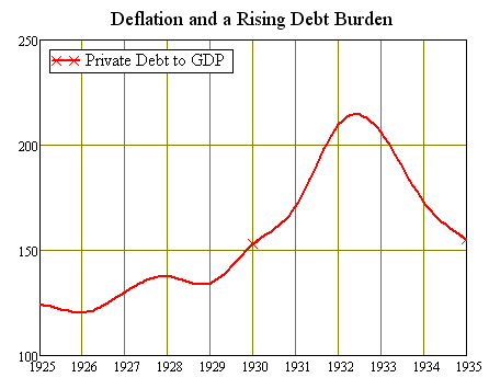US Debt to GDP Ratio 1925-1935