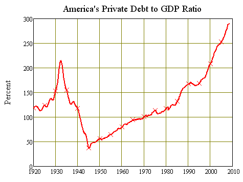 Americas modern debt bubble dwarfs the one that caused the Great Depression