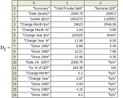 Australian Private Aggregate Debt Table