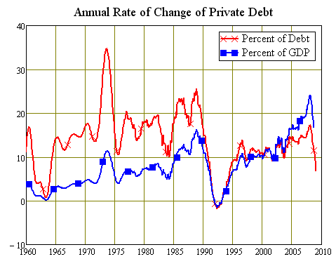 Growth Rates of Australian Private Debt