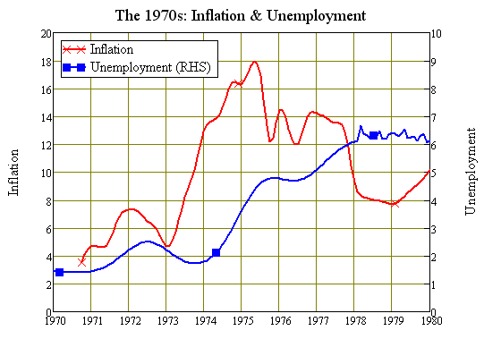 Stagflation: Rising Inflation and Unemployment