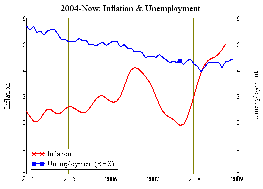 Before the crisis, rising inflation and falling unemployment