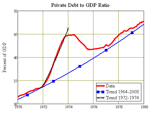 The debt superbubble of 1972-76