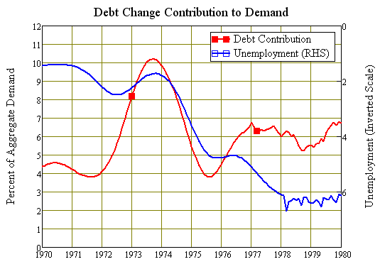 Debts contribution to demand exploded and then collapsed