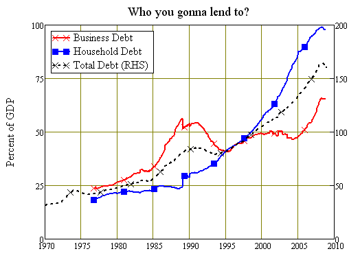 Lending to Households and Business is at Record Levels