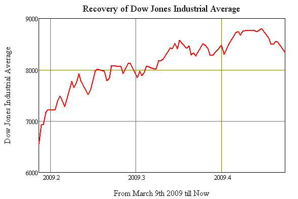 The Automatic Earth: July 6 2009: Inflation, the least of your worries
