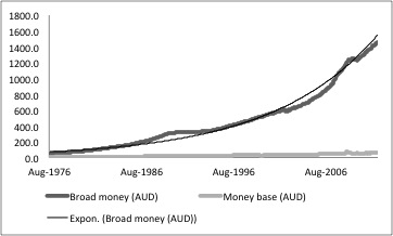 Australian Money Supply